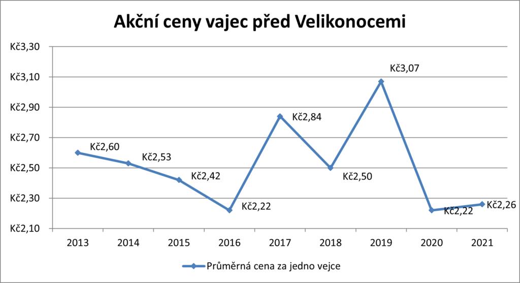graf vývoje ceny vajec o velikonocích